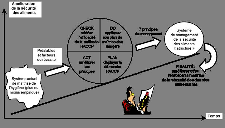 Figure 1.1 Dynamique d'une démarche HACCP