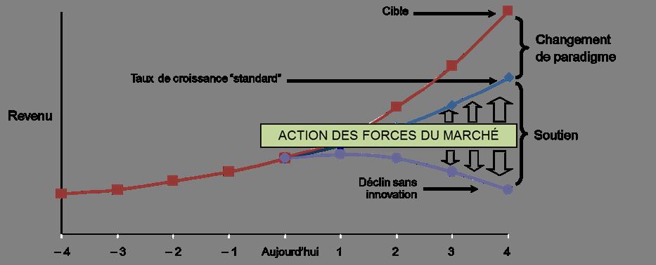 Figure 1.1 Impact de l'innovation sur les revenus