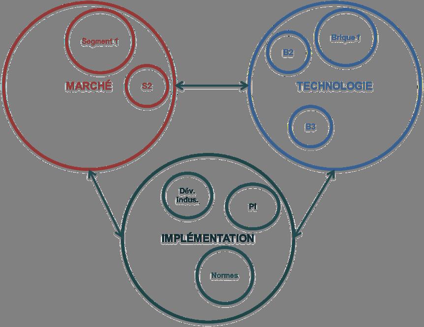 Figure 1.2 Espaces à intégrer pour concevoir une innovation