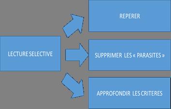 Figure1.1 Les principes de la lecture sélective